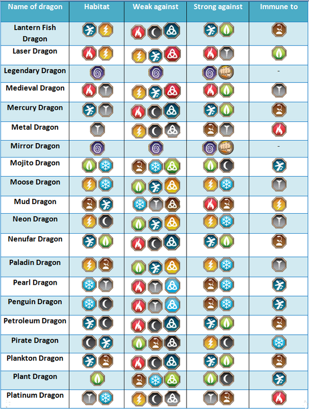 Element Strengths And Weaknesses Chart Dragon City Guide  Review